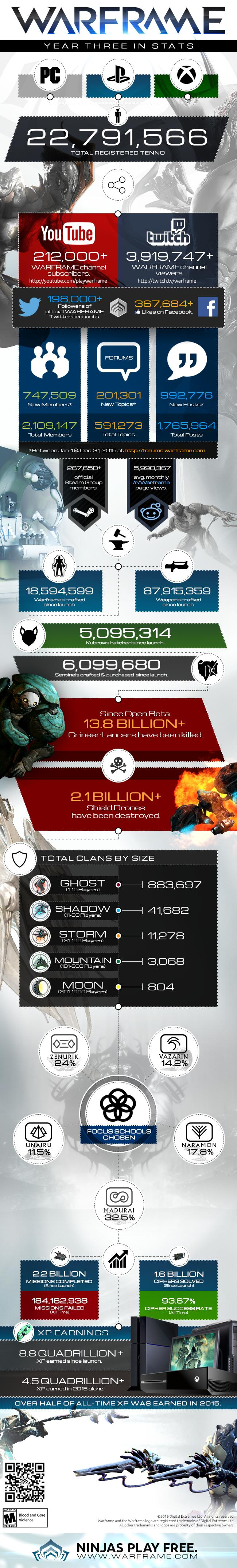 Warframe_Infographic_Year3