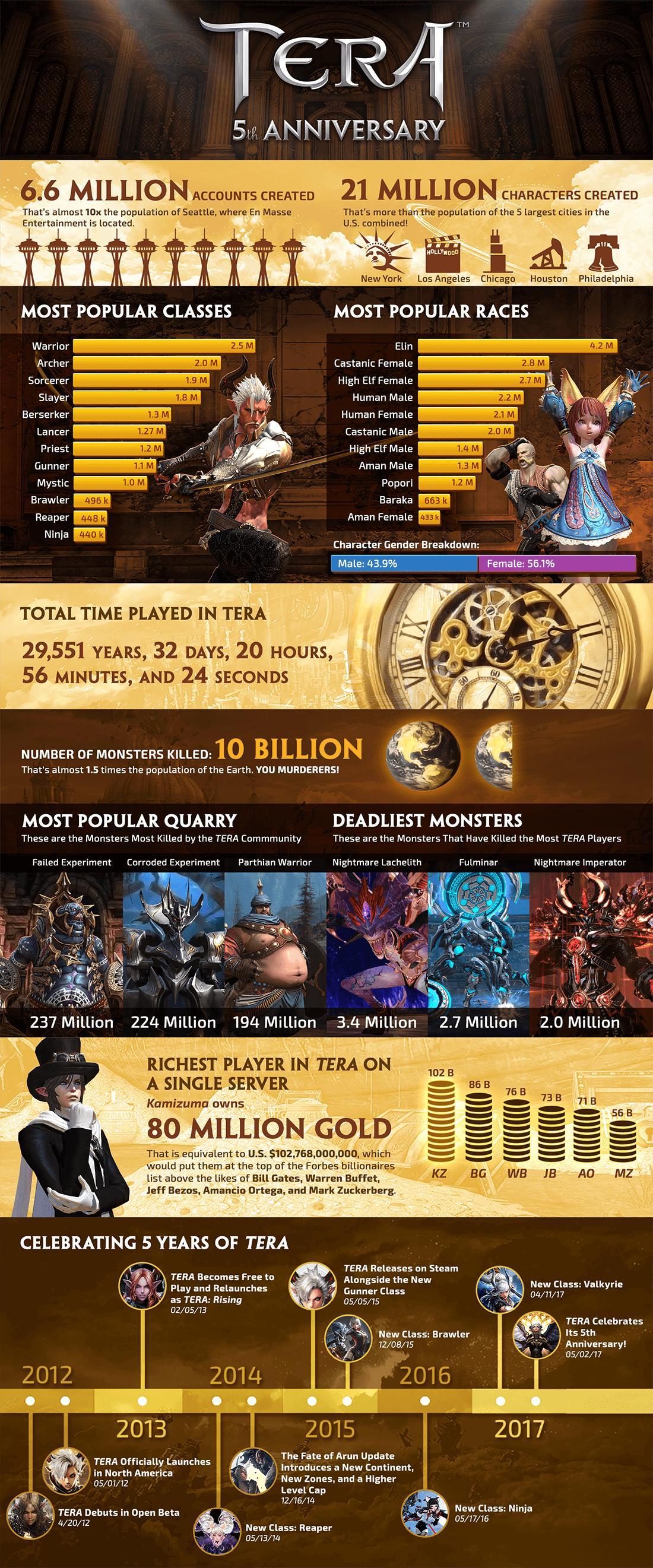 tera Infographic
