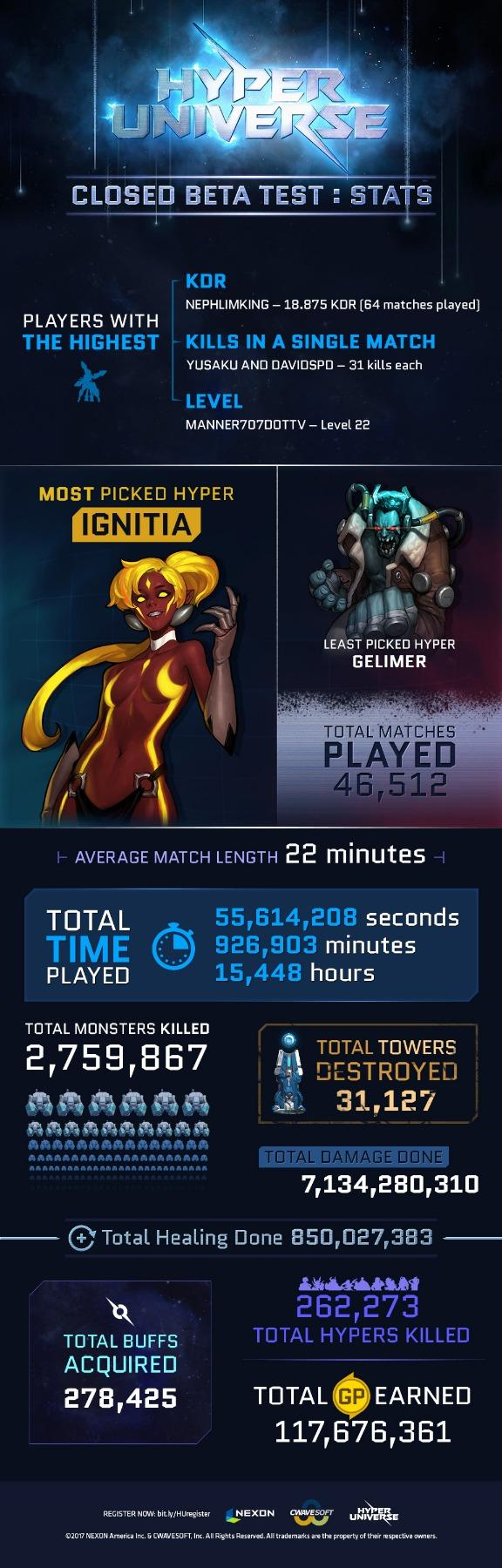 Hyper Universe infographic