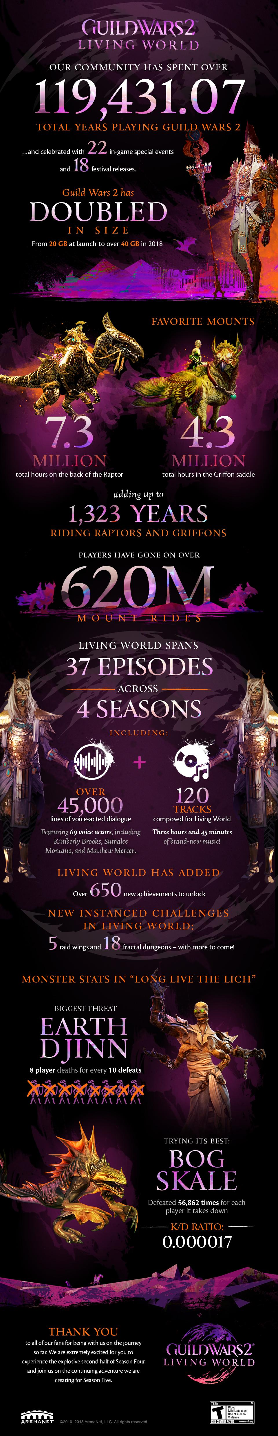 Guild Wars 2 living world future