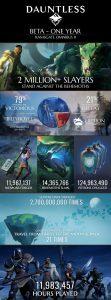 Dauntless celebrates one year of beta