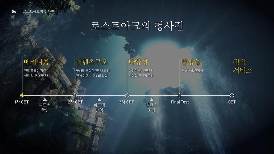 Lost Ark launch schedule