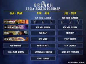 Breach roadmap