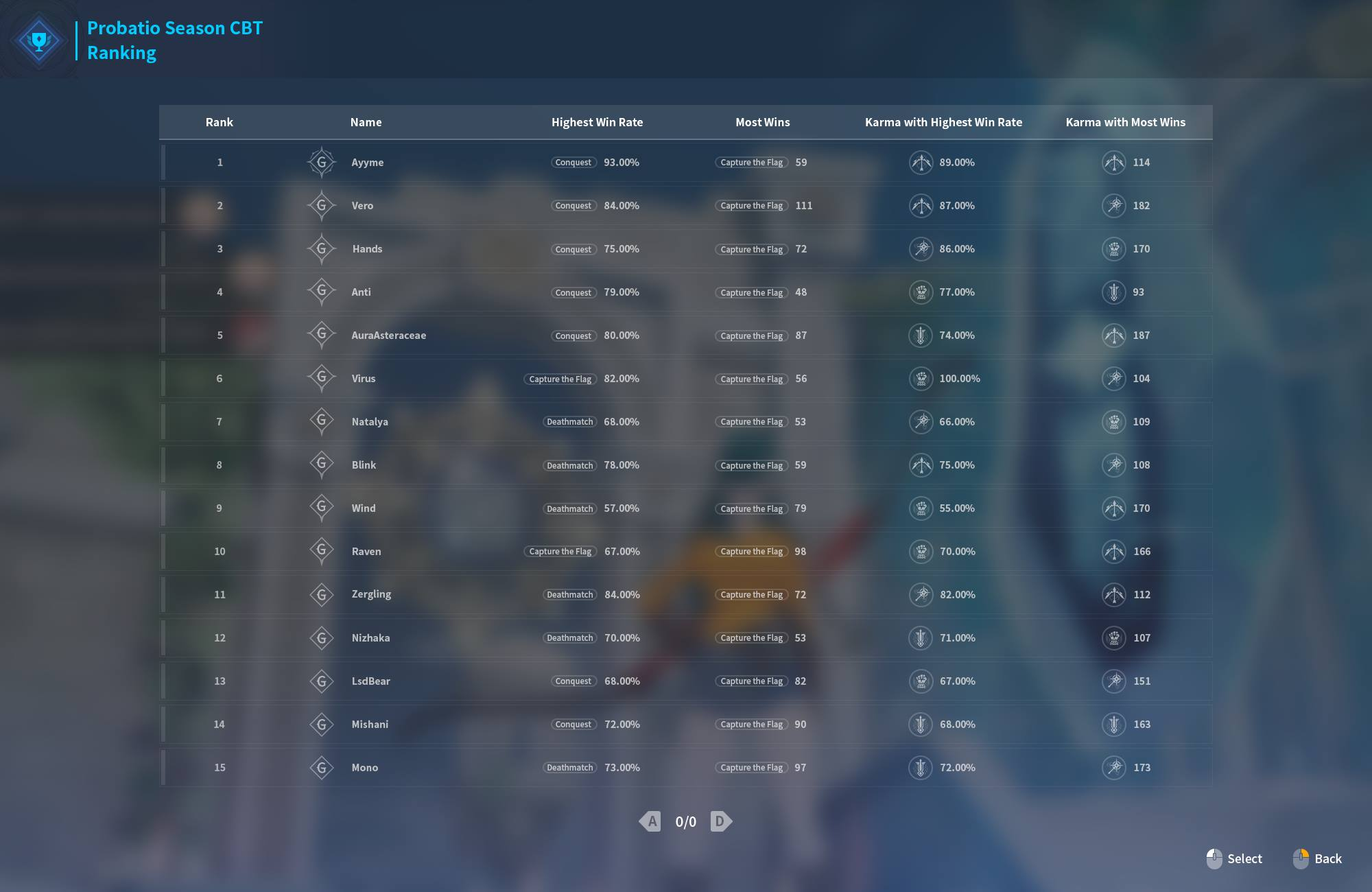 KurtzPel PvP Leaderboards Beta