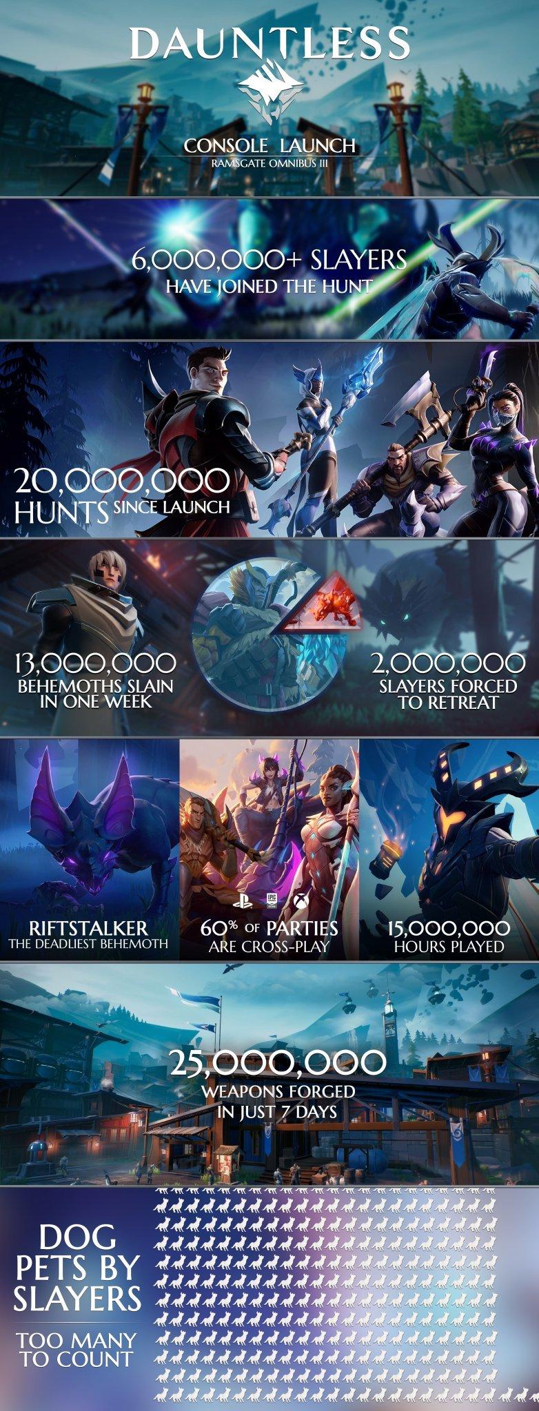 Dauntless launch infographic