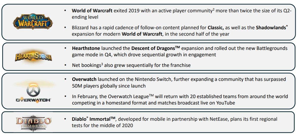 Diablo Immortal alpha release date