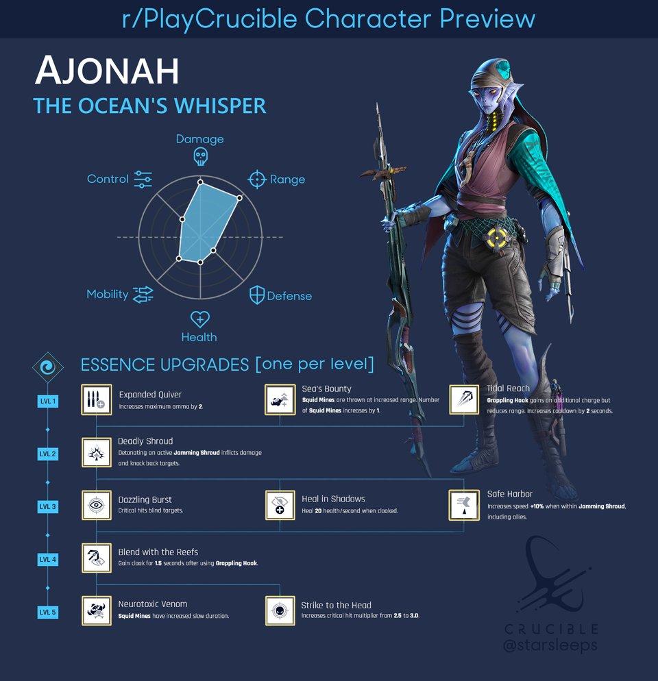 Crucible Hunter List Ajonah loadout