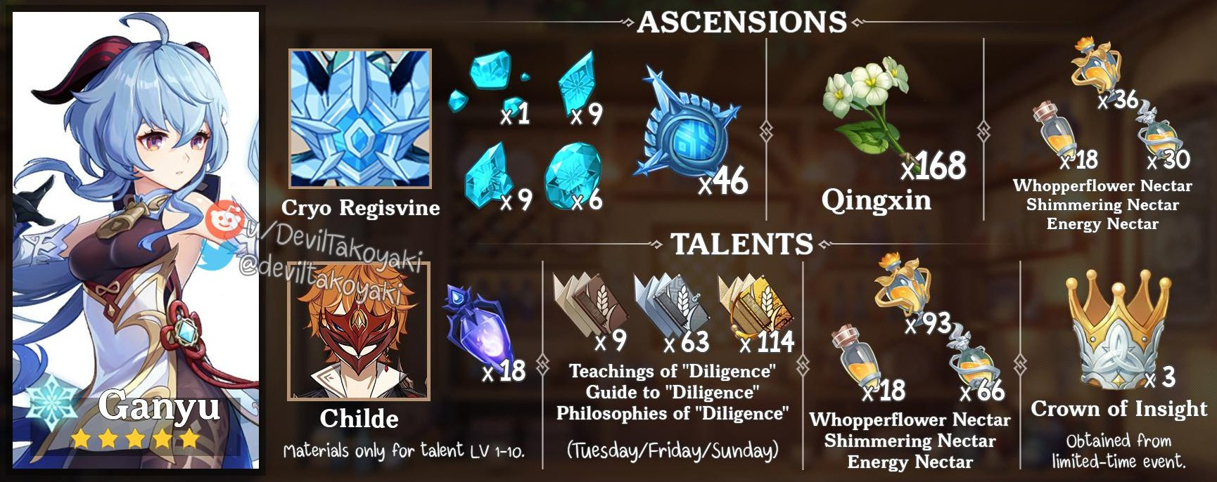 Genshin Impact Ganyu Ascension Guide