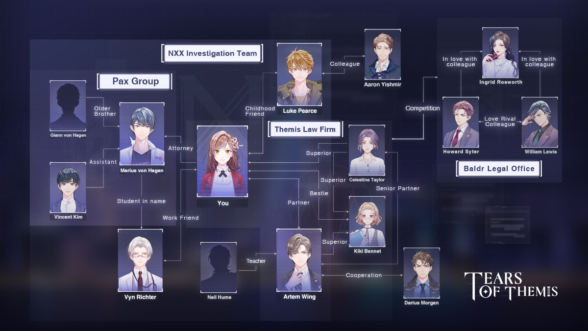 Tears of Themis Characters Relationship Chart Global English Guide